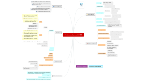 Mind Map: Endodontics Diagnosis (2007)