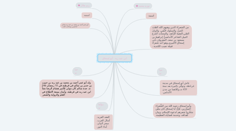 Mind Map: ابن عبد ربه ، أبو إسحاق