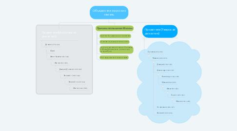 Mind Map: Объединение русских земель