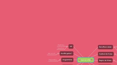 Mind Map: 🇮🇷Iran vs USA🇺🇸