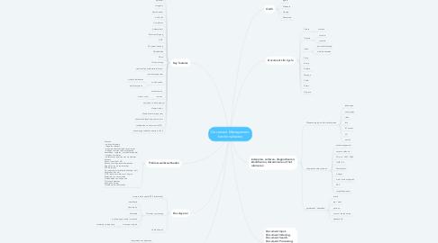 Mind Map: Document Management functionaliteiten