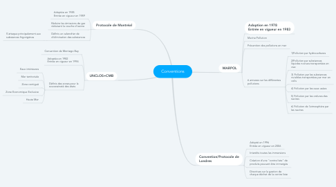 Mind Map: Conventions