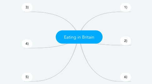 Mind Map: Eating in Britain