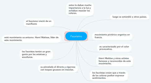 Mind Map: Fauvismo