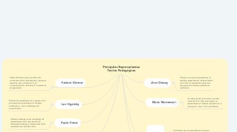 Mind Map: Principales Representantes Teorías Pedagógicas