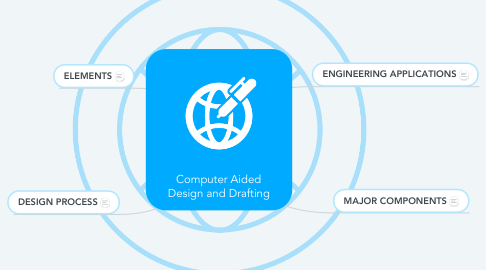 Mind Map: Computer Aided Design and Drafting