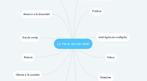 Mind Map: La meva escola ideal