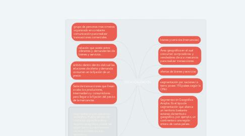Mind Map: GEOLOCALIZACIÓN