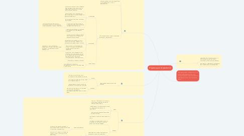 Mind Map: Индивидуално развитие