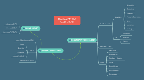 Mind Map: TRAUMA PATIENT ASSESSMENT