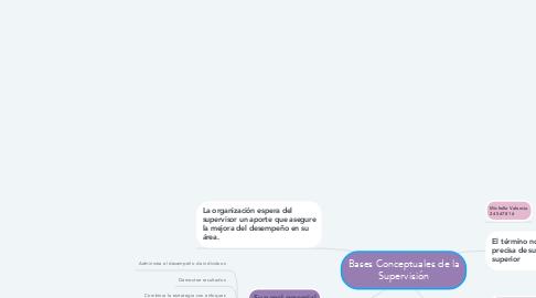 Mind Map: Bases Conceptuales de la Supervisión