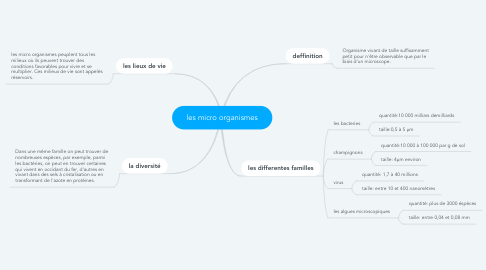 Mind Map: les micro organismes
