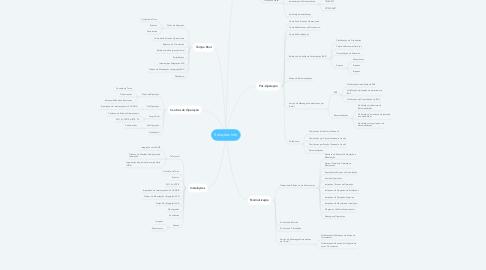 Mind Map: Soluções Info