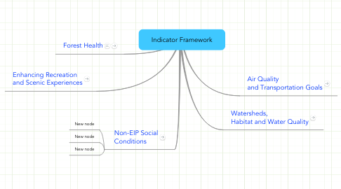 Mind Map: Indicator Framework