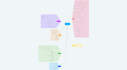 Mind Map: Operations design quality
