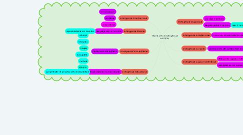 Mind Map: Teoría de la inteligencia múltiple