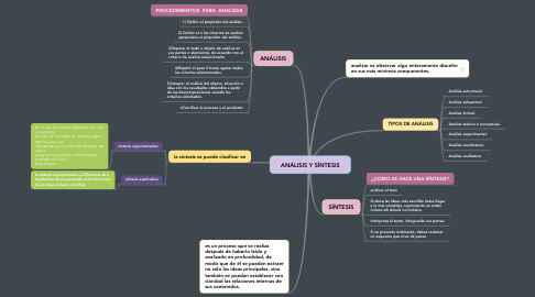 Mind Map: ANÁLISIS Y SÍNTESIS