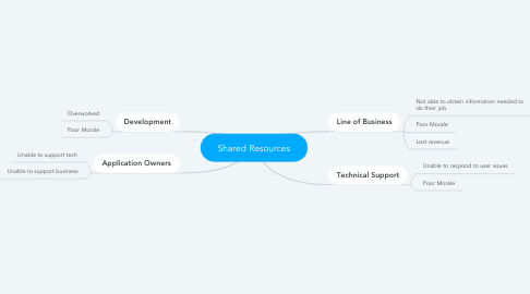 Mind Map: Shared Resources