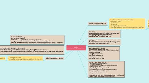 Mind Map: บทที่1 แนวคิดสารสนเทศทางการพยาบาล
