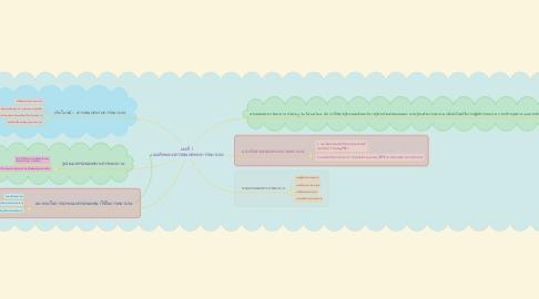 Mind Map: บทที่ 1  เเนวคิดระบบสารสนเทศทางการพยาบาล