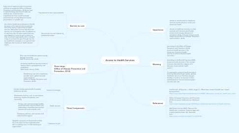 Mind Map: Access to Health Services