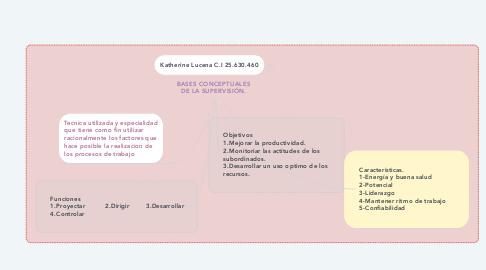 Mind Map: BASES CONCEPTUALES DE LA SUPERVISIÓN.
