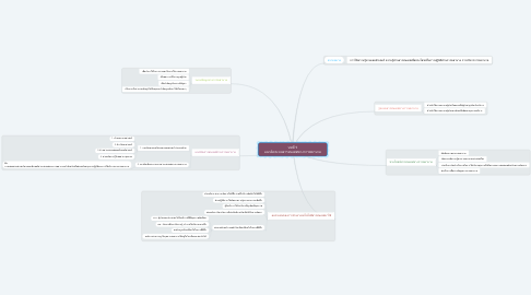 Mind Map: บทที่ 1 แนวคิดระบบสารสนเทศทางการพยาบาล