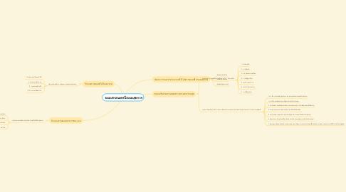 Mind Map: ระบบสารสนเทศในระบบสุขภาพ