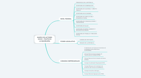 Mind Map: MAPEO DE ACTORES SOCIO - POLÍTICOS LA MADRILEÑA