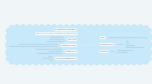Mind Map: แนวคิดระบบสารสนเทศทางการพยาบาล
