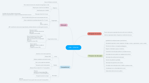Mind Map: LDB - 9394/96