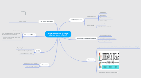 Mind Map: What elements to good stories always have?