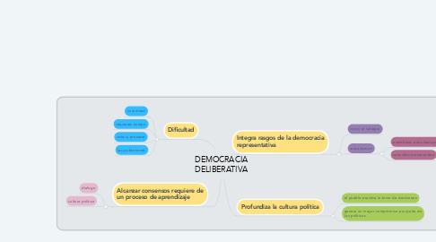 Mind Map: DEMOCRACIA DELIBERATIVA