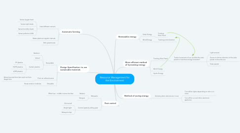 Mind Map: Resource Management for the Environment