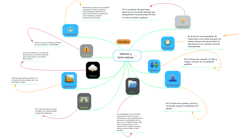 Mind Map: Valores y Anti-valores