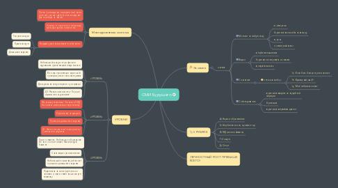 Mind Map: СМИ Будущего