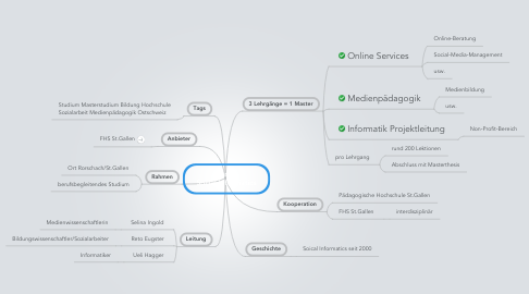 Mind Map: Master Social Informatics