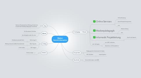 Mind Map: Master Social Informatics