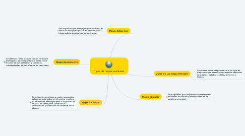 Mind Map: Tipos de mapas mentales