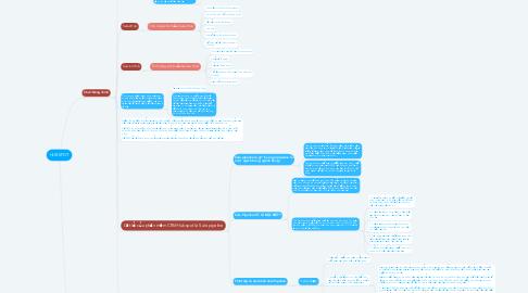 Mind Map: HUBSPOT