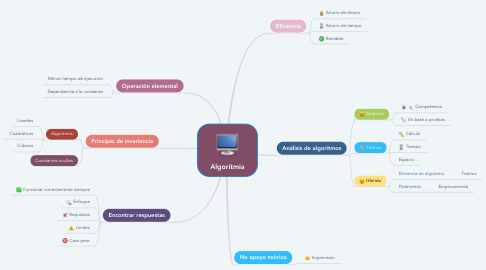 Mind Map: Algoritmia