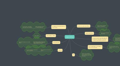 Mind Map: Lógica difusa