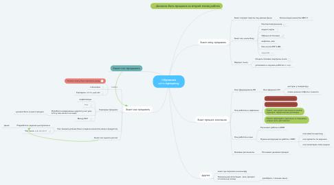 Mind Map: Oбучение sales-процессу