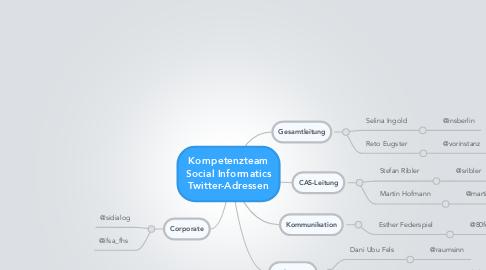 Mind Map: Kompetenzteam Social Informatics Twitter-Adressen