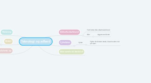 Mind Map: Teknologi og adfærd