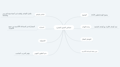 Mind Map: خصائص التصور المقترح