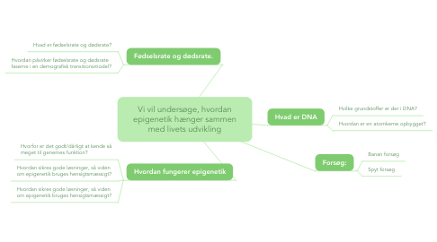 Mind Map: Vi vil undersøge, hvordan epigenetik hænger sammen med livets udvikling