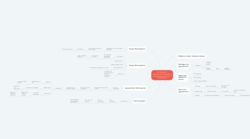 Mind Map: Estrategias de agrupamiento Homogéneo y Heterogéneo; atención a la diversidad.