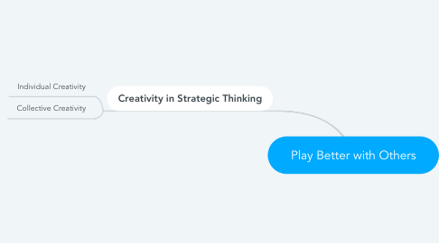 Mind Map: Play Better with Others
