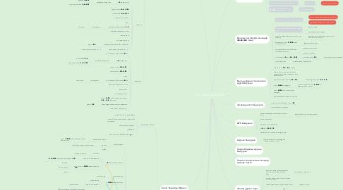 Mind Map: Уул уурхайн Алба 2020